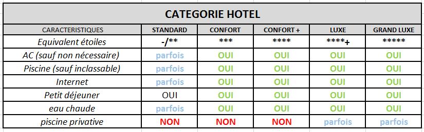 Catégorie des hôtels pour publication
